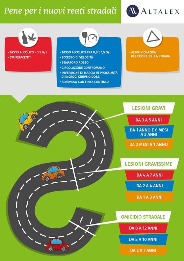 omicidio-stradale-infografica jpg